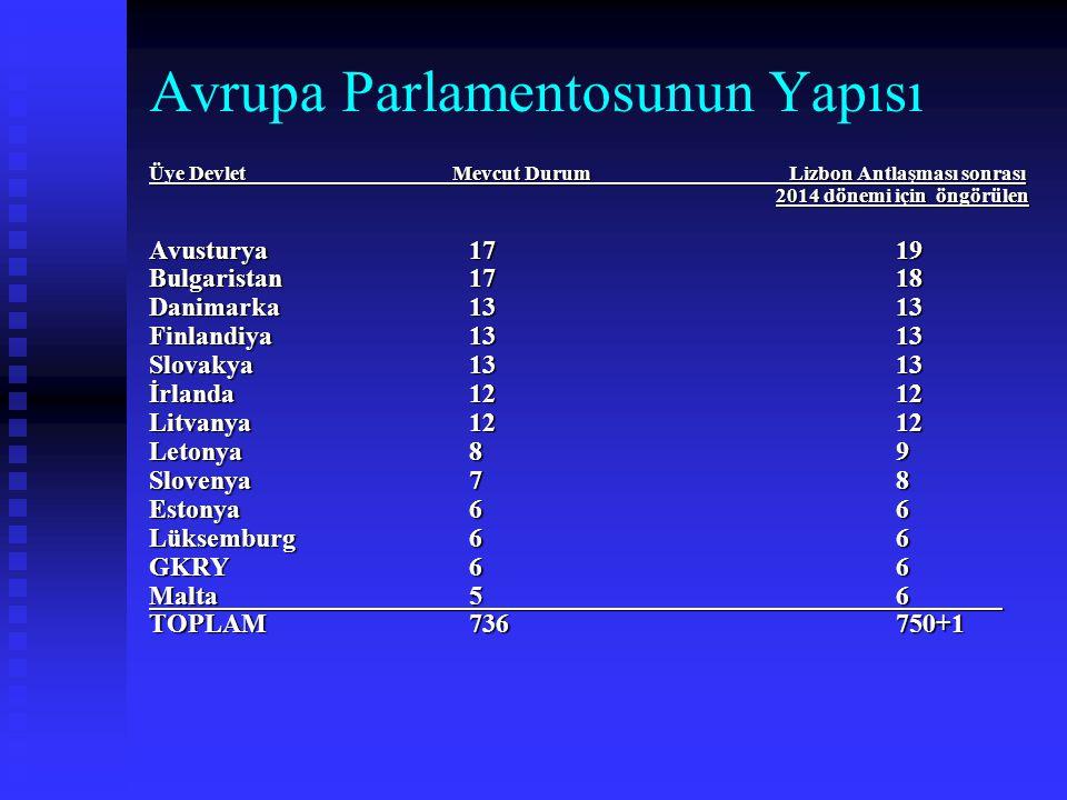 Avrupa Parlamentosunun Yapısı Üye Devlet Mevcut DurumLizbon Antlaşması sonrası 2014 dönemi için öngörülen Avusturya1719 Bulgaristan1718 Danimarka1313