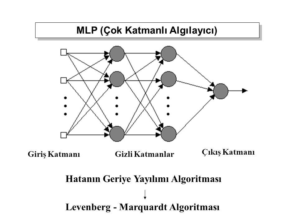 MLP (Çok Katmanlı Algılayıcı) Giriş KatmanıGizli Katmanlar Çıkış Katmanı Hatanın Geriye Yayılımı Algoritması Levenberg - Marquardt Algoritması