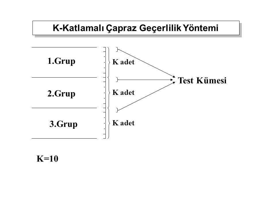 K-Katlamalı Çapraz Geçerlilik Yöntemi 1.Grup 2.Grup 3.Grup......