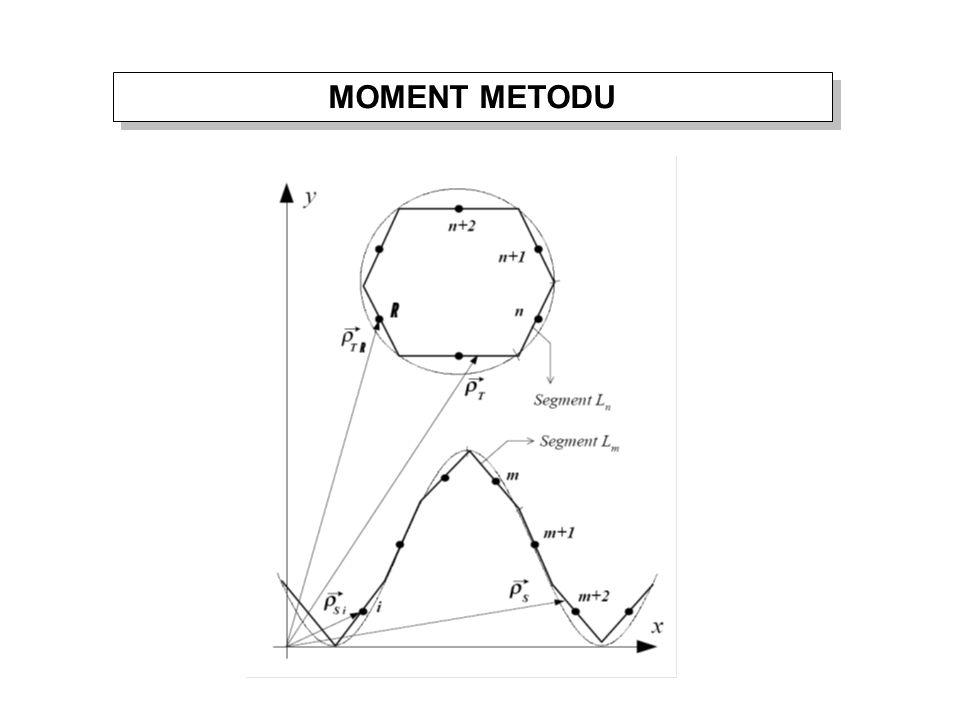 MOMENT METODU