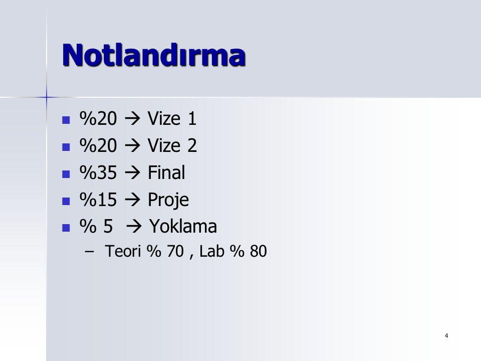 5 14 Haftalık Program Nesne Tabanlı Programalama Nedir?– Hafta 1 Nesne Tabanlı Programalama Nedir?– Hafta 1 Sınıf Tanıtımı – Hafta 2 Sınıf Tanıtımı – Hafta 2 Miras – Hafta 3 Miras – Hafta 3 Polimorfizm – Hafta 4, 5 Polimorfizm – Hafta 4, 5 Vize 1 – Hafta 6 Vize 1 – Hafta 6 Grafik, Java 2D – Hafta 7 Grafik, Java 2D – Hafta 7 GUI Bileşenleri 1 –Hafta 8,9 GUI Bileşenleri 1 –Hafta 8,9 GUI Bileşenleri 2 – Hafta 10, 11 GUI Bileşenleri 2 – Hafta 10, 11 Vize 2 – Hafta 12 Vize 2 – Hafta 12 Proje Sunumları –Hafta 13,14 Proje Sunumları –Hafta 13,14