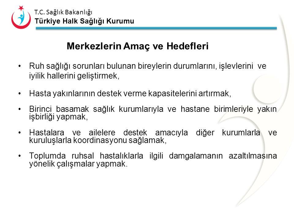 T.C. Sağlık Bakanlığı Türkiye Halk Sağlığı Kurumu Merkeze Kabul Edilme Psikoz veya diğer ağır ruhsal bozukluklar nedeniyle tedavi ve psikososyal deste