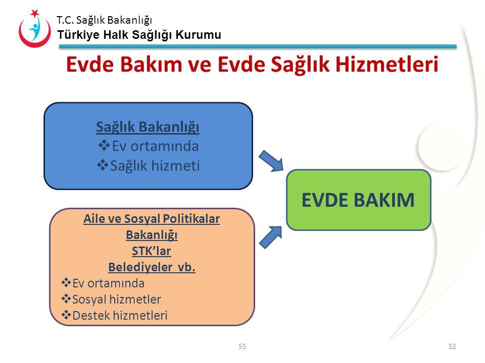 T.C. Sağlık Bakanlığı Türkiye Halk Sağlığı Kurumu ÜLKEMİZ YAŞLANIYOR 65 yaş üzeri nüfus; 2005 yılında %5,7 2012 yılında%7,5 2023 yılında%10,5 2050 yıl