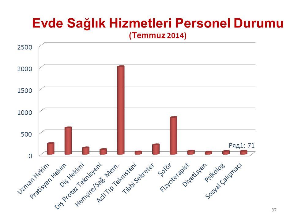 3655 Ülke genelinde Temmuz 2014 sonu itibari ile; Hastane evde sağlık birimi: 535 E2-E3 hastane evde sağlık birimi: 49 Mobil birim: 207 ADSM birimi: 1