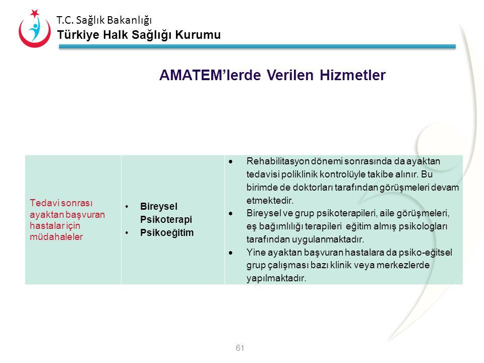 T.C. Sağlık Bakanlığı Türkiye Halk Sağlığı Kurumu Rehabilitasyon Bölümü (Yatan hastalar için psikososyal müdahaleler) Grup Terapileri Psikoeğitim Uğra