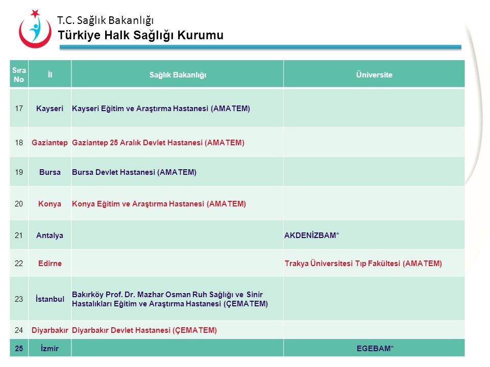 T.C. Sağlık Bakanlığı Türkiye Halk Sağlığı Kurumu A2 – Tedavi 64 Sıra NoİlSağlık BakanlığıÜniversite 9İzmirİzmir Atatürk EAH (AMATEM) 10İzmir Ege Üniv
