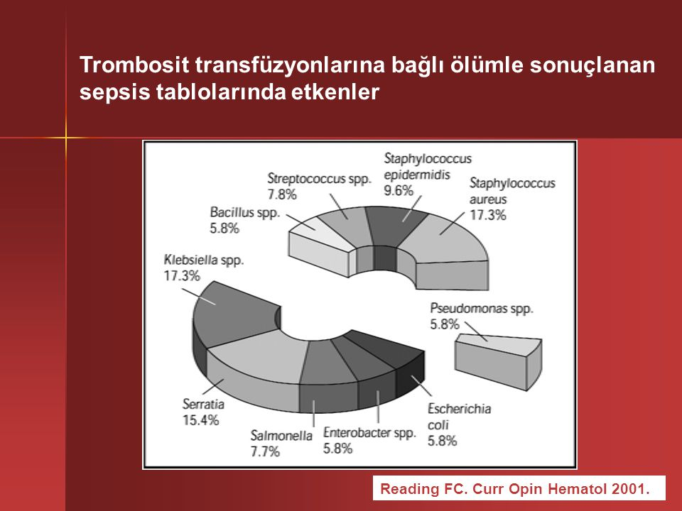 Trombosit transfüzyonlarına bağlı ölümle sonuçlanan sepsis tablolarında etkenler Reading FC.