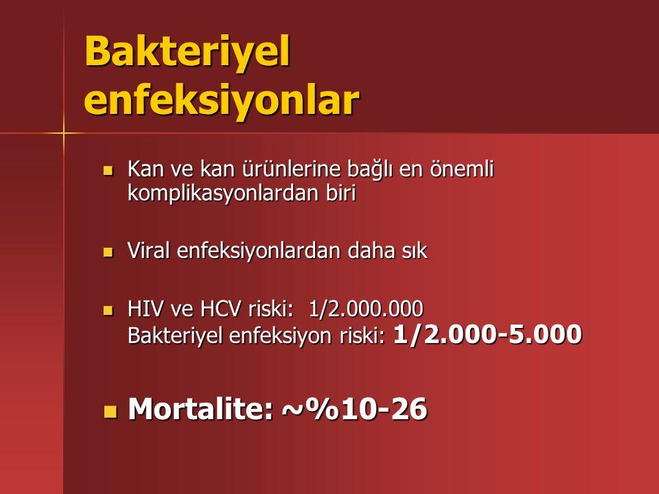 Bakteriyel enfeksiyonlar Kan ve kan ürünlerine bağlı en önemli komplikasyonlardan biri Kan ve kan ürünlerine bağlı en önemli komplikasyonlardan biri Viral enfeksiyonlardan daha sık Viral enfeksiyonlardan daha sık HIV ve HCV riski: 1/2.000.000 Bakteriyel enfeksiyon riski: 1/2.000-5.000 HIV ve HCV riski: 1/2.000.000 Bakteriyel enfeksiyon riski: 1/2.000-5.000 Mortalite: ~%10-26 Mortalite: ~%10-26