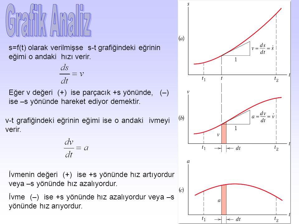 s=f(t) olarak verilmişse s-t grafiğindeki eğrinin eğimi o andaki hızı verir.
