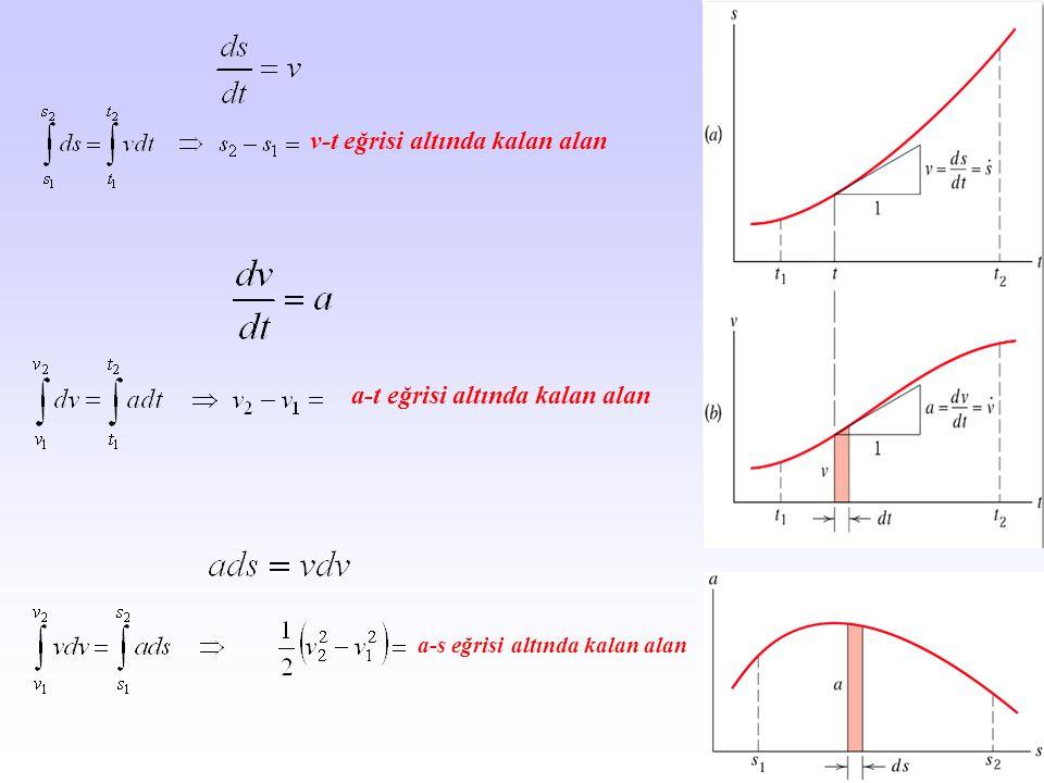 v-t eğrisi altında kalan alan a-t eğrisi altında kalan alan a-s eğrisi altında kalan alan