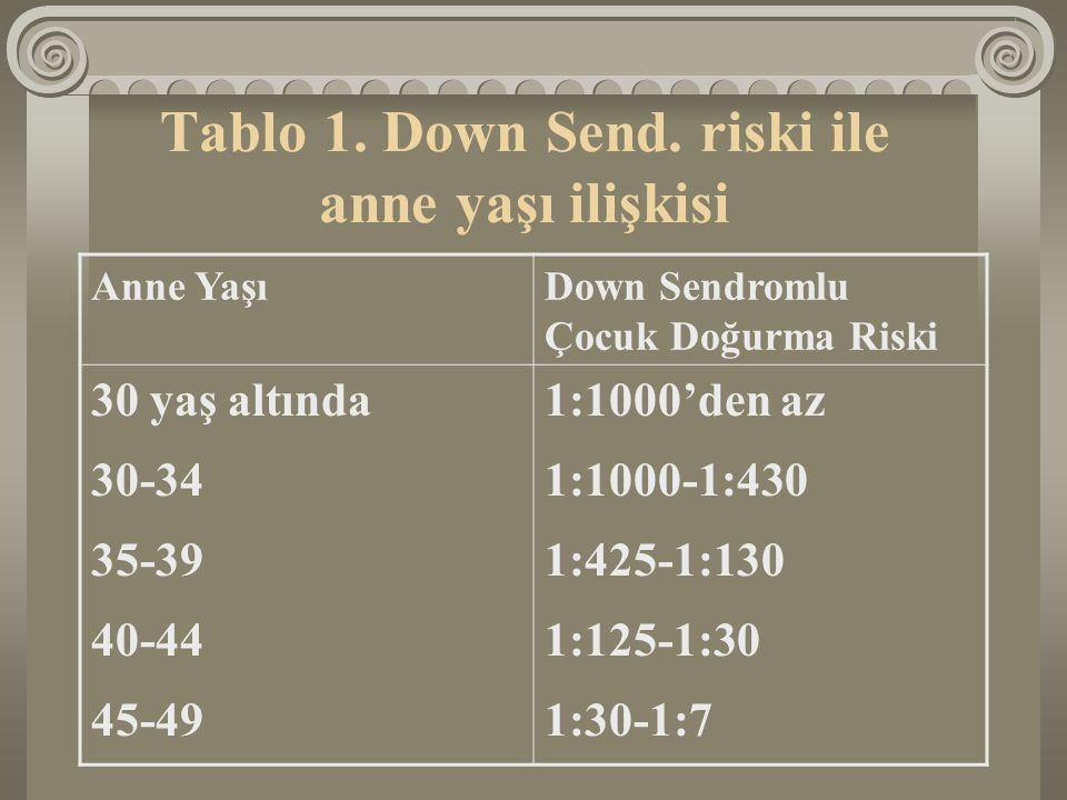 Tablo 1. Down Send. riski ile anne yaşı ilişkisi Anne YaşıDown Sendromlu Çocuk Doğurma Riski 30 yaş altında1:1000'den az 30-341:1000-1:430 35-391:425-