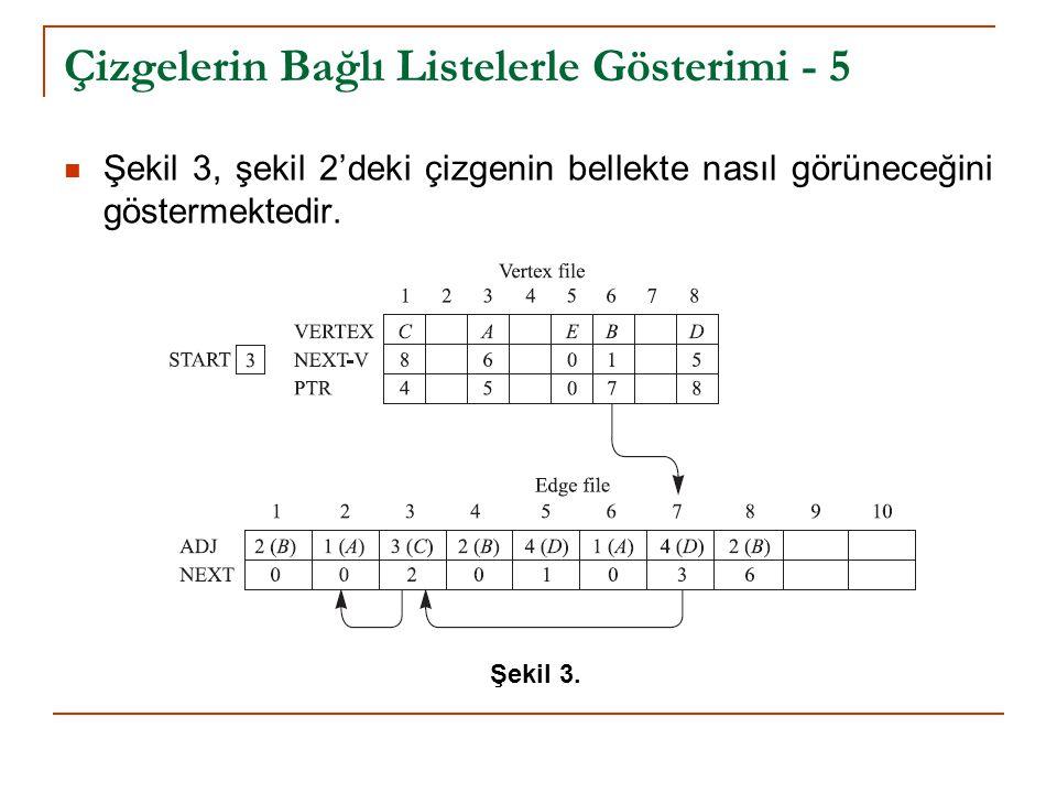 Çizgelerin Bağlı Listelerle Gösterimi - 5 Şekil 3, şekil 2'deki çizgenin bellekte nasıl görüneceğini göstermektedir.