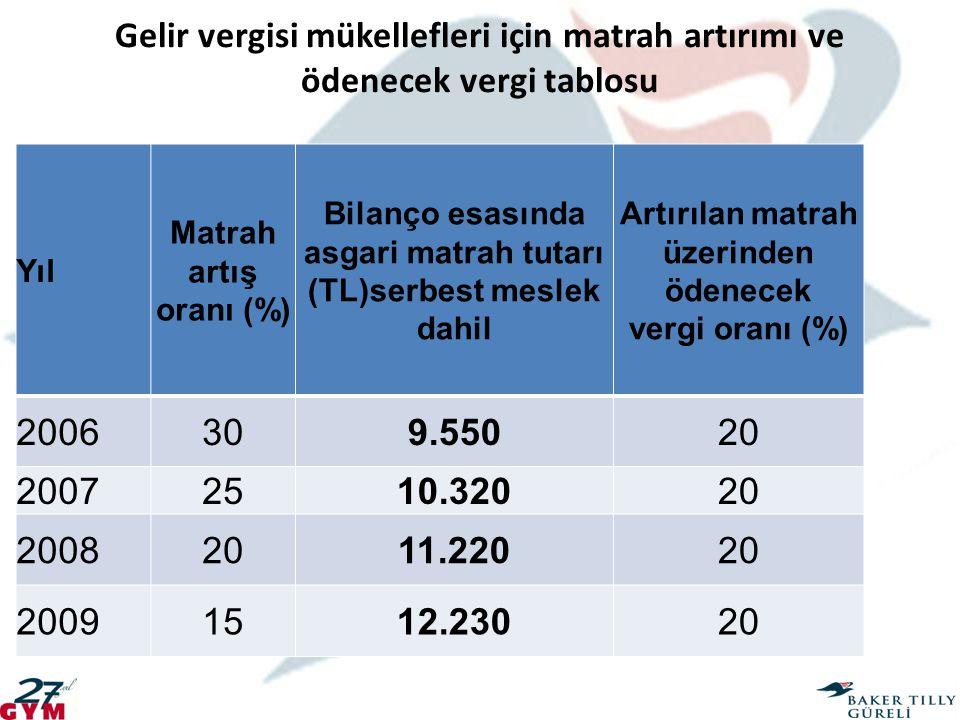 Gelir vergisi mükellefleri için matrah artırımı ve ödenecek vergi tablosu Yıl Matrah artış oranı (%) Bilanço esasında asgari matrah tutarı (TL)serbest