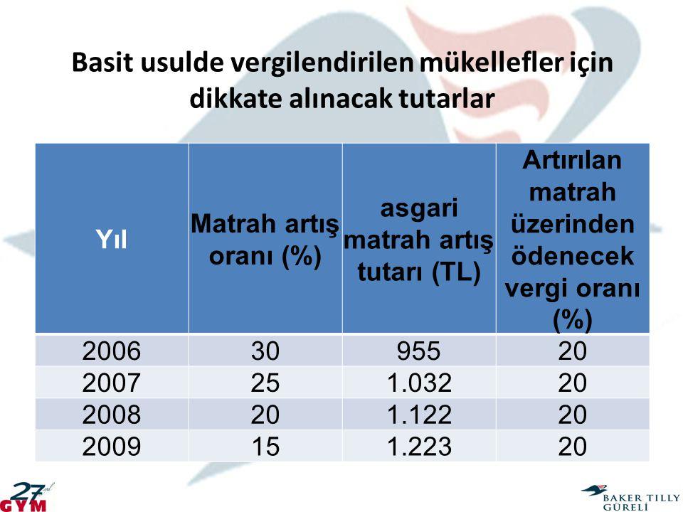 Basit usulde vergilendirilen mükellefler için dikkate alınacak tutarlar Yıl Matrah artış oranı (%) asgari matrah artış tutarı (TL) Artırılan matrah üz
