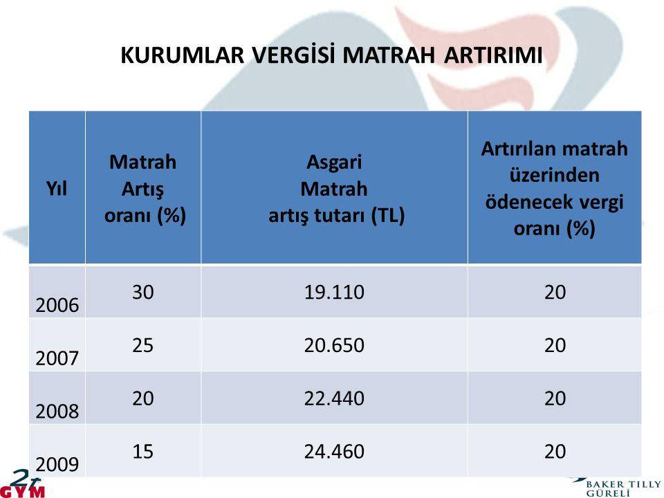 KURUMLAR VERGİSİ MATRAH ARTIRIMI Yıl Matrah Artış oranı (%) Asgari Matrah artış tutarı (TL) Artırılan matrah üzerinden ödenecek vergi oranı (%) 2006 3