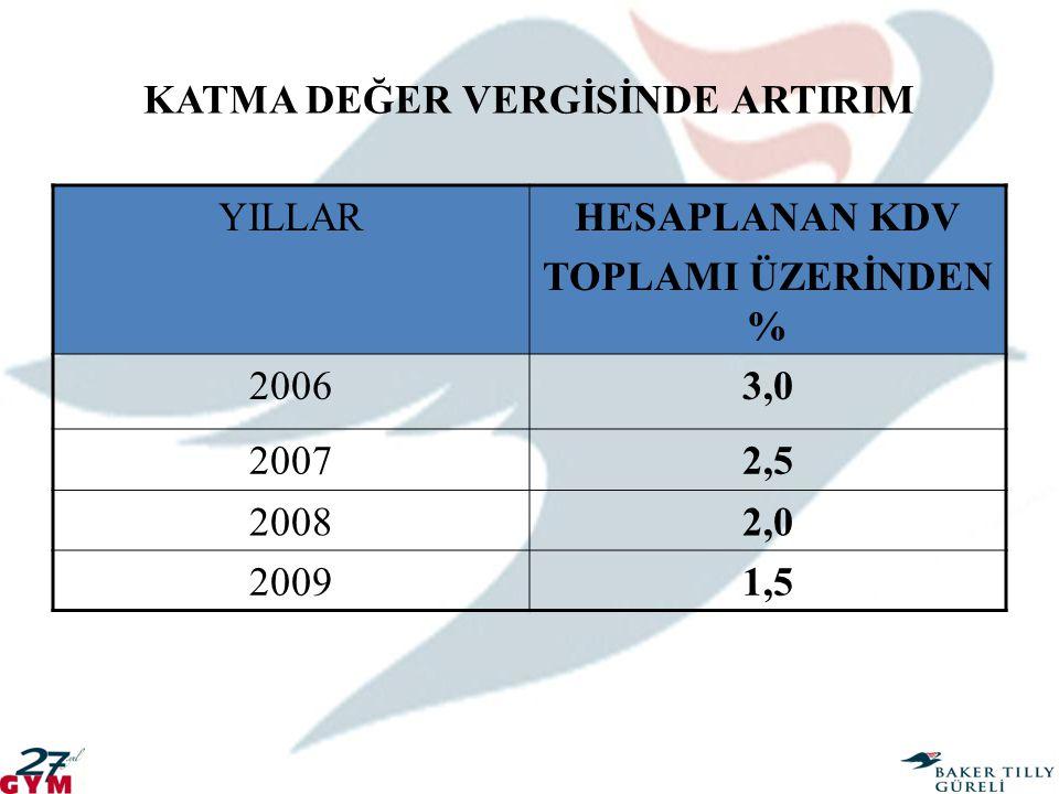 KATMA DEĞER VERGİSİNDE ARTIRIM YILLARHESAPLANAN KDV TOPLAMI ÜZERİNDEN % 20063,0 20072,5 20082,0 20091,5