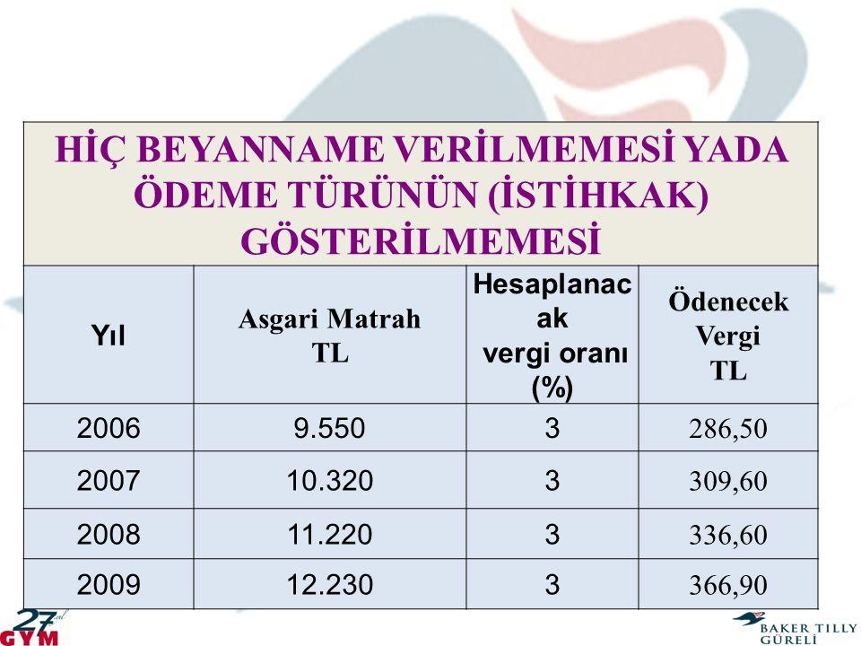 HİÇ BEYANNAME VERİLMEMESİ YADA ÖDEME TÜRÜNÜN (İSTİHKAK) GÖSTERİLMEMESİ Yıl Asgari Matrah TL Hesaplanac ak vergi oranı (%) Ödenecek Vergi TL 20069.5503