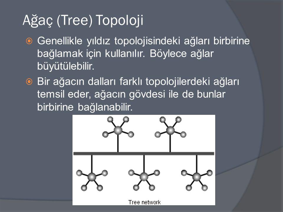 Ağaç (Tree) Topoloji  Genellikle yıldız topolojisindeki ağları birbirine bağlamak için kullanılır. Böylece ağlar büyütülebilir.  Bir ağacın dalları