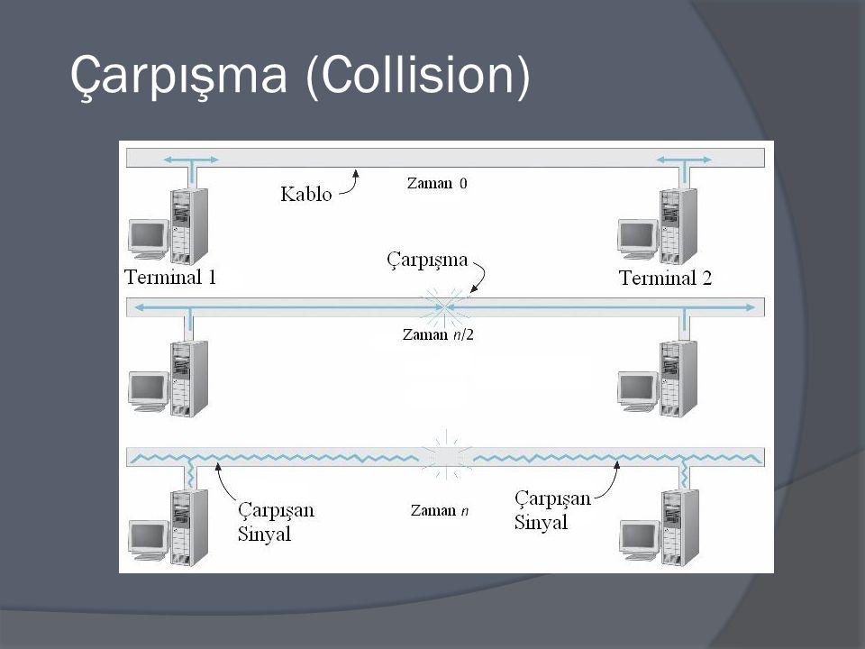 CSMA/CD (Carrier Sense Multiple Access/Collision Detect)  Çarpışmayı bulmak (Collision Detect) Bir ethernet kartı bilgi göndereceği zaman ağ trafiğini izler.