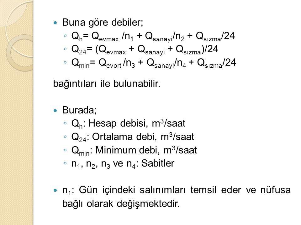 Buna göre debiler; ◦ Q h = Q evmax /n 1 + Q sanayi /n 2 + Q sızma /24 ◦ Q 24 = (Q evmax + Q sanayi + Q sızma )/24 ◦ Q min = Q evort /n 3 + Q sanayi /n