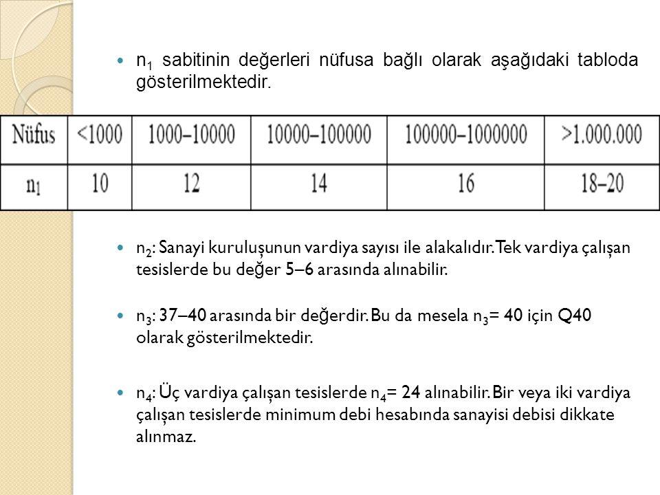 n 1 sabitinin değerleri nüfusa bağlı olarak aşağıdaki tabloda gösterilmektedir. n 2 : Sanayi kuruluşunun vardiya sayısı ile alakalıdır. Tek vardiya ça