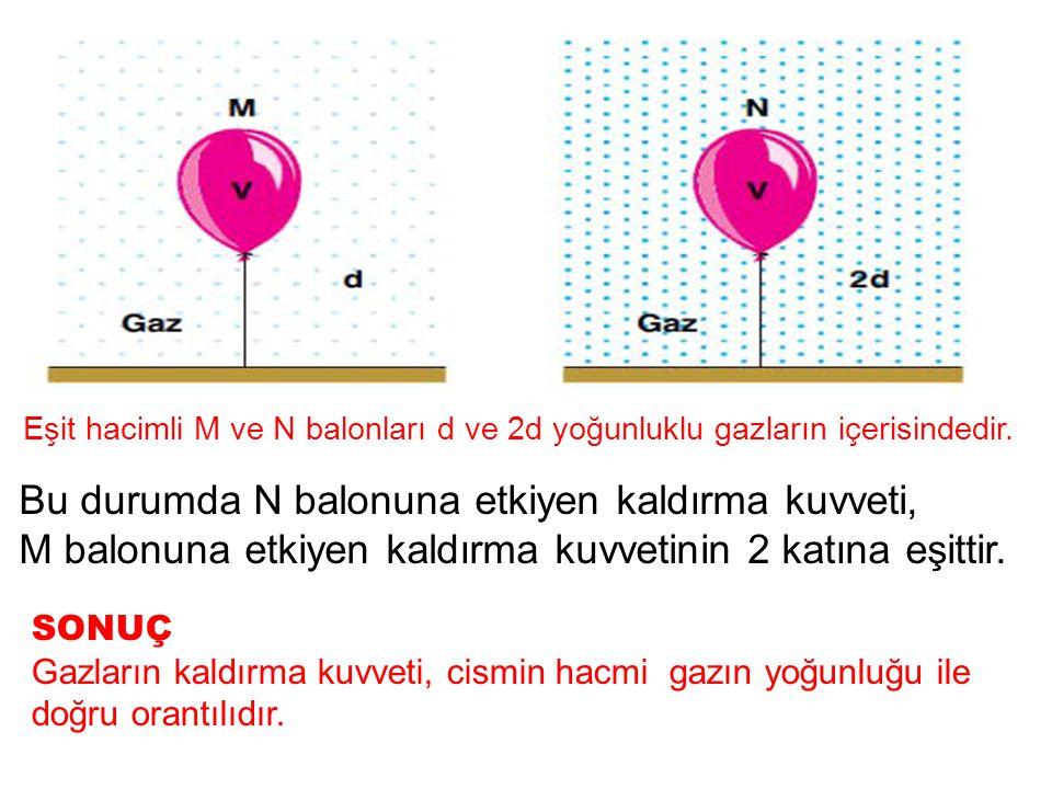 Bu durumda N balonuna etkiyen kaldırma kuvveti, M balonuna etkiyen kaldırma kuvvetinin 2 katına eşittir. SONUÇ Gazların kaldırma kuvveti, cismin hacmi