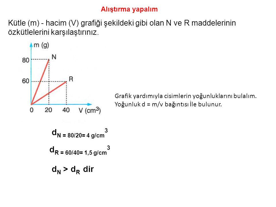 Kütle (m) - hacim (V) grafiği şekildeki gibi olan N ve R maddelerinin özkütlelerini karşılaştırınız. Alıştırma yapalım Grafik yardımıyla cisimlerin yo