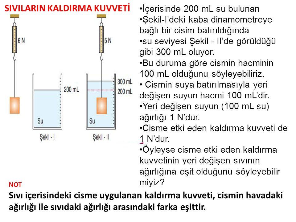 İçerisinde 200 mL su bulunan Şekil-I'deki kaba dinamometreye bağlı bir cisim batırıldığında su seviyesi Şekil - II'de görüldüğü gibi 300 mL oluyor. Bu