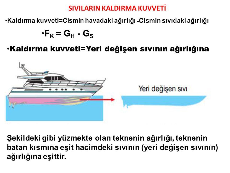 Kaldırma kuvveti=Cismin havadaki ağırlığı -Cismin sıvıdaki ağırlığı F K = G H - G S Kaldırma kuvveti=Yeri değişen sıvının ağırlığına Şekildeki gibi yü