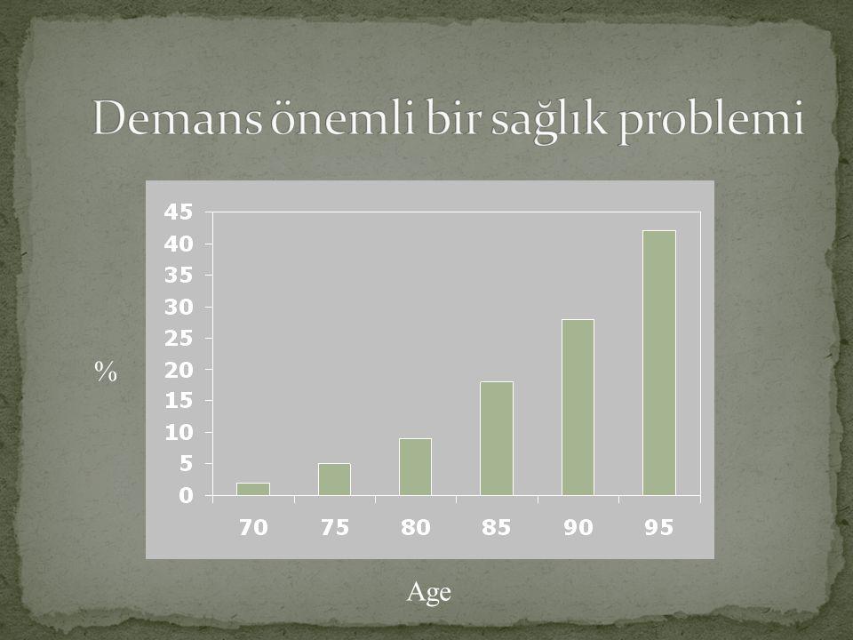 % Age