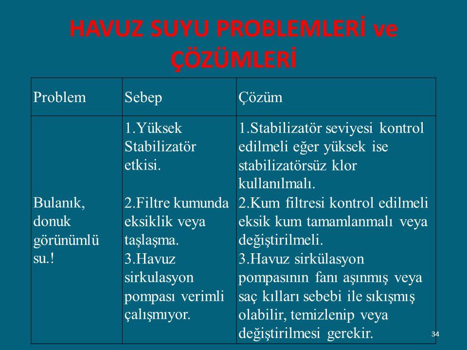 HAVUZ SUYU PROBLEMLERİ ve ÇÖZÜMLERİ ProblemSebepÇözüm Bulanık, donuk görünümlü su.! 1.Yüksek Stabilizatör etkisi. 2.Filtre kumunda eksiklik veya taşla
