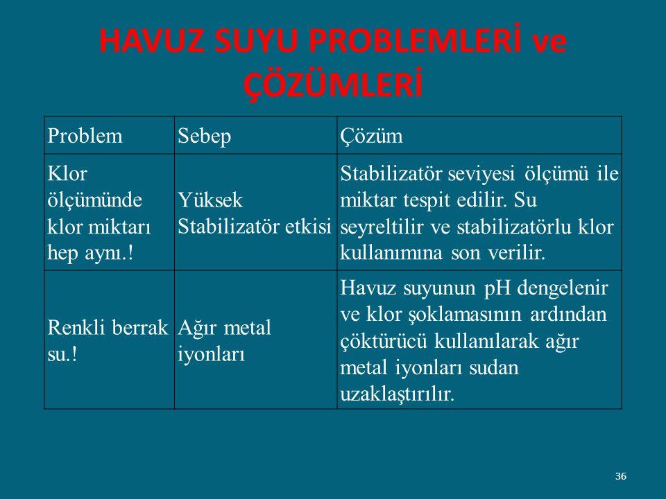 HAVUZ SUYU PROBLEMLERİ ve ÇÖZÜMLERİ ProblemSebepÇözüm Klor ölçümünde klor miktarı hep aynı.! Yüksek Stabilizatör etkisi Stabilizatör seviyesi ölçümü i