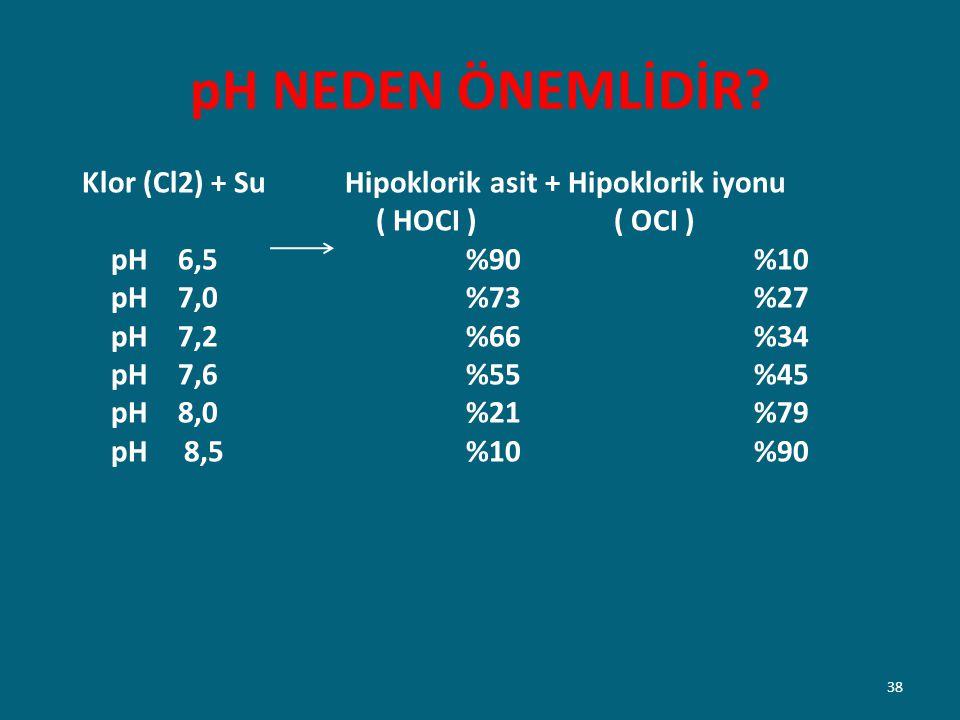 pH NEDEN ÖNEMLİDİR? Klor (Cl2) + Su Hipoklorik asit + Hipoklorik iyonu ( HOCI ) ( OCI ) pH 6,5 %90 %10 pH 7,0 %73 %27 pH 7,2 %66 %34 pH 7,6 %55 %45 pH