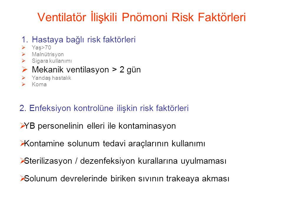 Ventilatör İlişkili Pnömoni Risk Faktörleri 1.Hastaya bağlı risk faktörleri  Yaş>70  Malnütrisyon  Sigara kullanımı  Mekanik ventilasyon > 2 gün  Yandaş hastalık  Koma 2.
