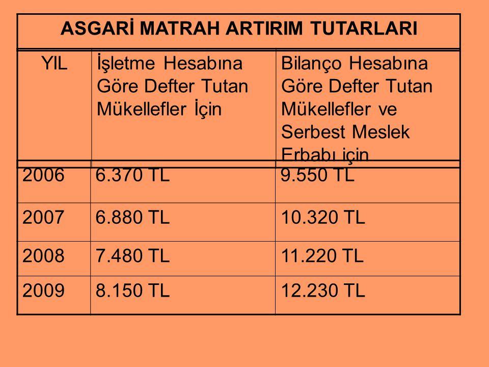 Örnek 2 : Matrah Artırımı Mükellef bilanço esasına göre defter tutmakta ve 2008 yılında 7.400 TL kâr beyan etmiştir.