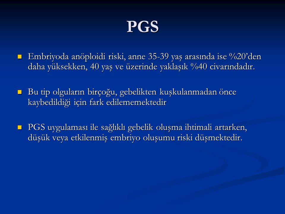 PGS Embriyoda anöploidi riski, anne 35-39 yaş arasında ise %20'den daha yüksekken, 40 yaş ve üzerinde yaklaşık %40 civarındadır. Embriyoda anöploidi r