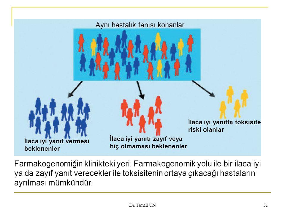 Dr. İsmail ÜN 31 Aynı hastalık tanısı konanlar Farmakogenomiğin klinikteki yeri. Farmakogenomik yolu ile bir ilaca iyi ya da zayıf yanıt verecekler il