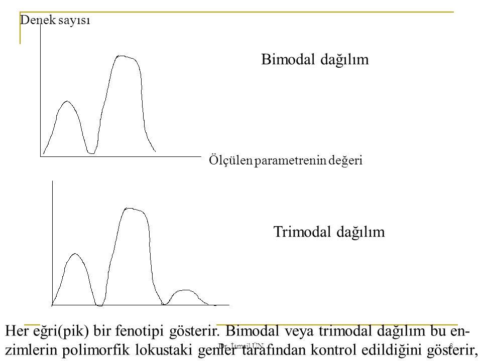 Dr. İsmail ÜN 8 Ölçülen parametrenin değeri Denek sayısı Bimodal dağılım Trimodal dağılım Her eğri(pik) bir fenotipi gösterir. Bimodal veya trimodal d