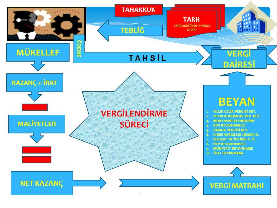 Vergiyi doğuran olaydan sonra, vergileme sürecinin ikinci ayağını, verginin tarhı meydana getirir.