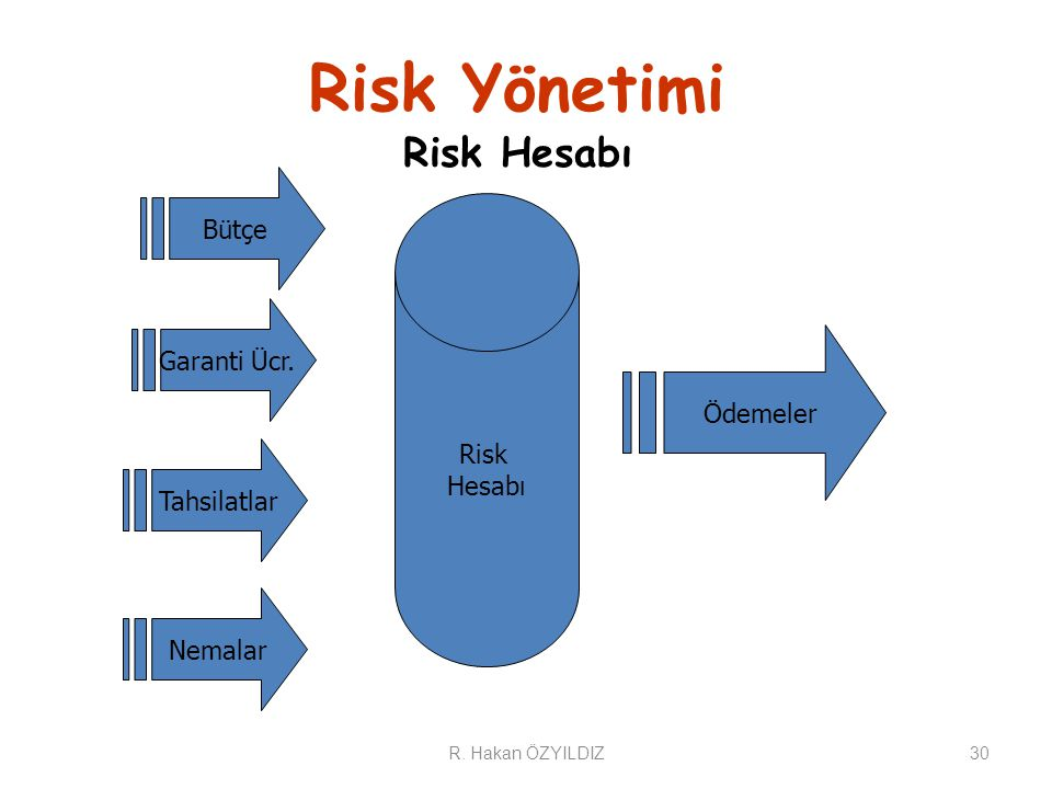 Risk Yönetimi Risk Hesabı 30 Risk Hesabı Bütçe Garanti Ücr.