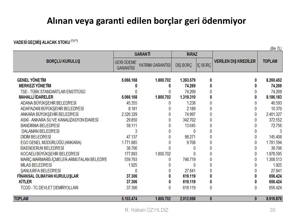 Alınan veya garanti edilen borçlar geri ödenmiyor 35R. Hakan ÖZYILDIZ