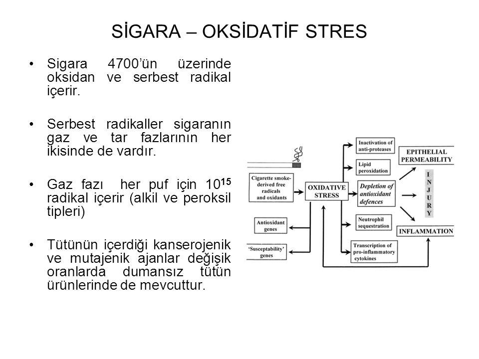 SİGARA – OKSİDATİF STRES Sigara 4700'ün üzerinde oksidan ve serbest radikal içerir. Serbest radikaller sigaranın gaz ve tar fazlarının her ikisinde de