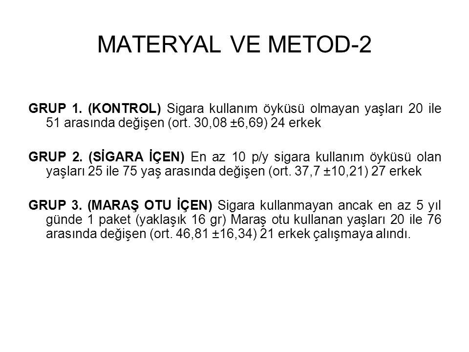 MATERYAL VE METOD-2 GRUP 1. (KONTROL) Sigara kullanım öyküsü olmayan yaşları 20 ile 51 arasında değişen (ort. 30,08 ±6,69) 24 erkek GRUP 2. (SİGARA İÇ