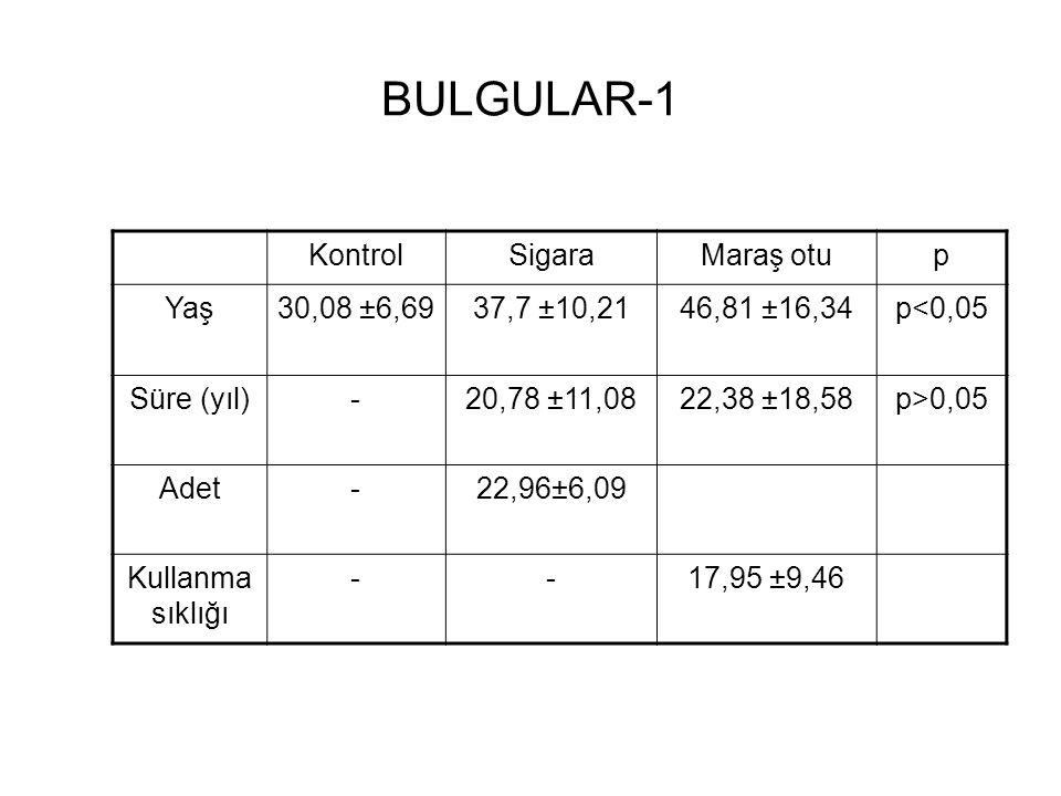BULGULAR-1 KontrolSigaraMaraş otup Yaş30,08 ±6,6937,7 ±10,2146,81 ±16,34p<0,05 Süre (yıl)-20,78 ±11,0822,38 ±18,58p>0,05 Adet-22,96±6,09 Kullanma sıklığı --17,95 ±9,46