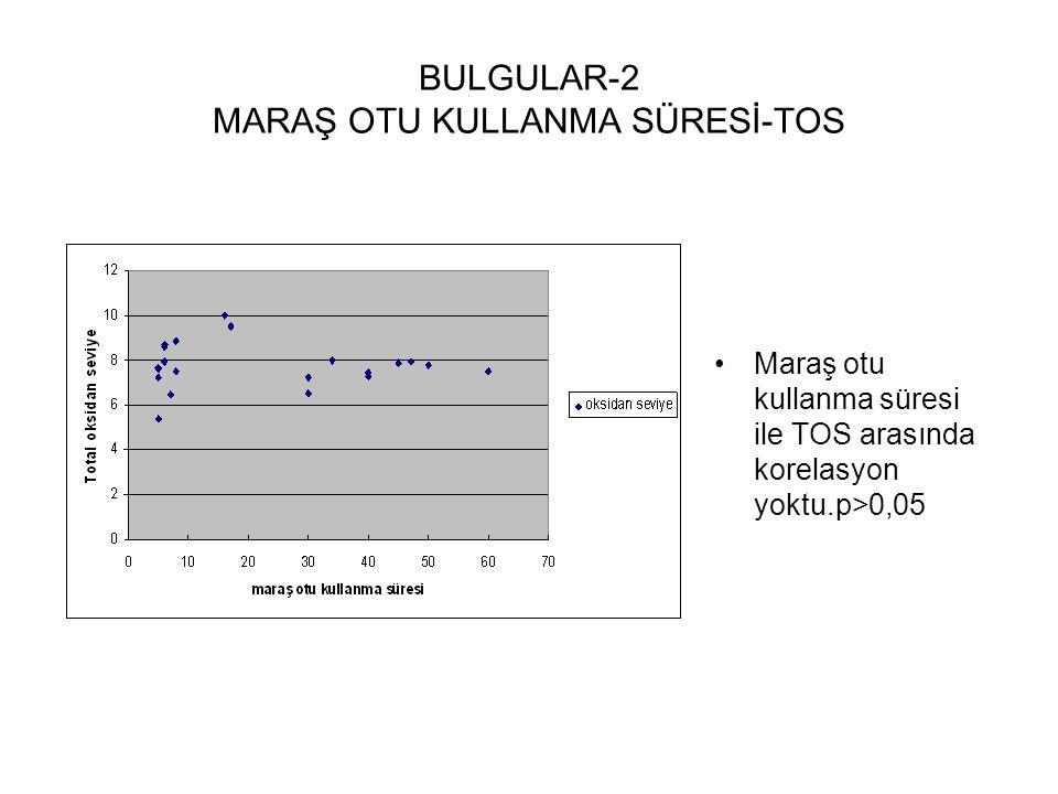 BULGULAR-2 MARAŞ OTU KULLANMA SÜRESİ-TOS Maraş otu kullanma süresi ile TOS arasında korelasyon yoktu.p>0,05