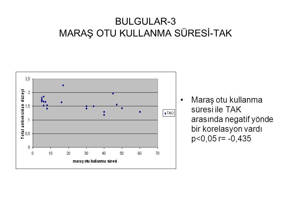 BULGULAR-3 MARAŞ OTU KULLANMA SÜRESİ-TAK Maraş otu kullanma süresi ile TAK arasında negatif yönde bir korelasyon vardı p<0,05 r= -0,435