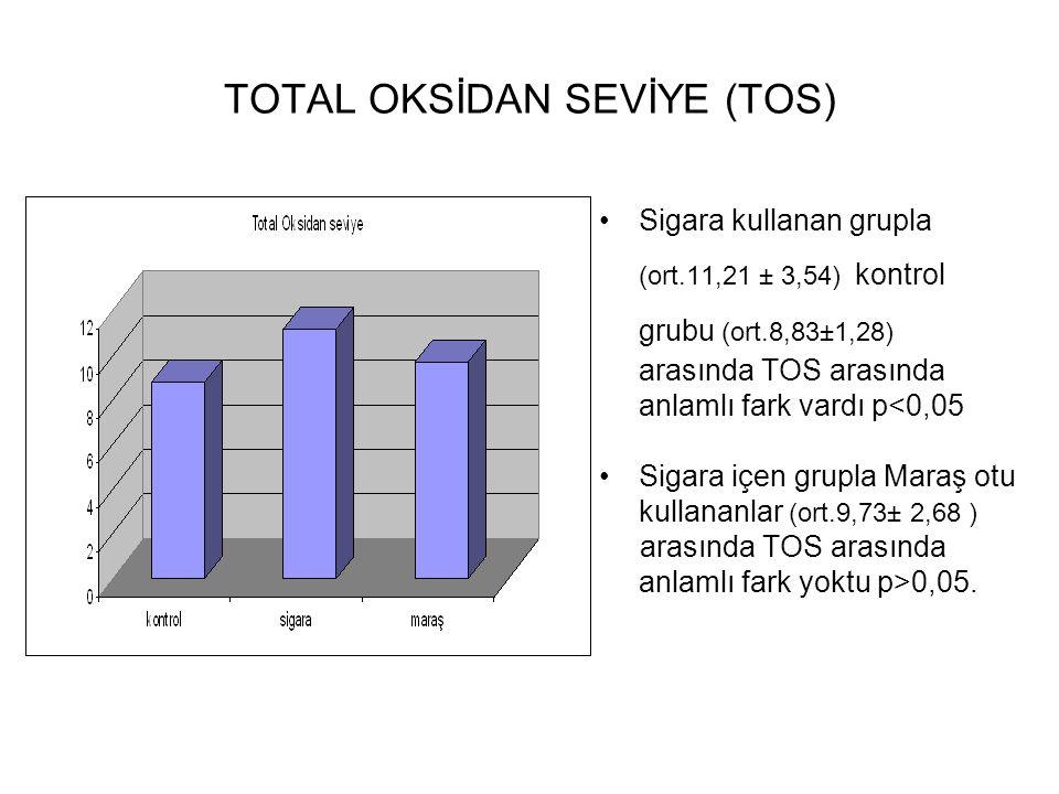 TOTAL OKSİDAN SEVİYE (TOS) Sigara kullanan grupla (ort.11,21 ± 3,54) kontrol grubu (ort.8,83±1,28) arasında TOS arasında anlamlı fark vardı p<0,05 Sigara içen grupla Maraş otu kullananlar (ort.9,73± 2,68 ) arasında TOS arasında anlamlı fark yoktu p>0,05.