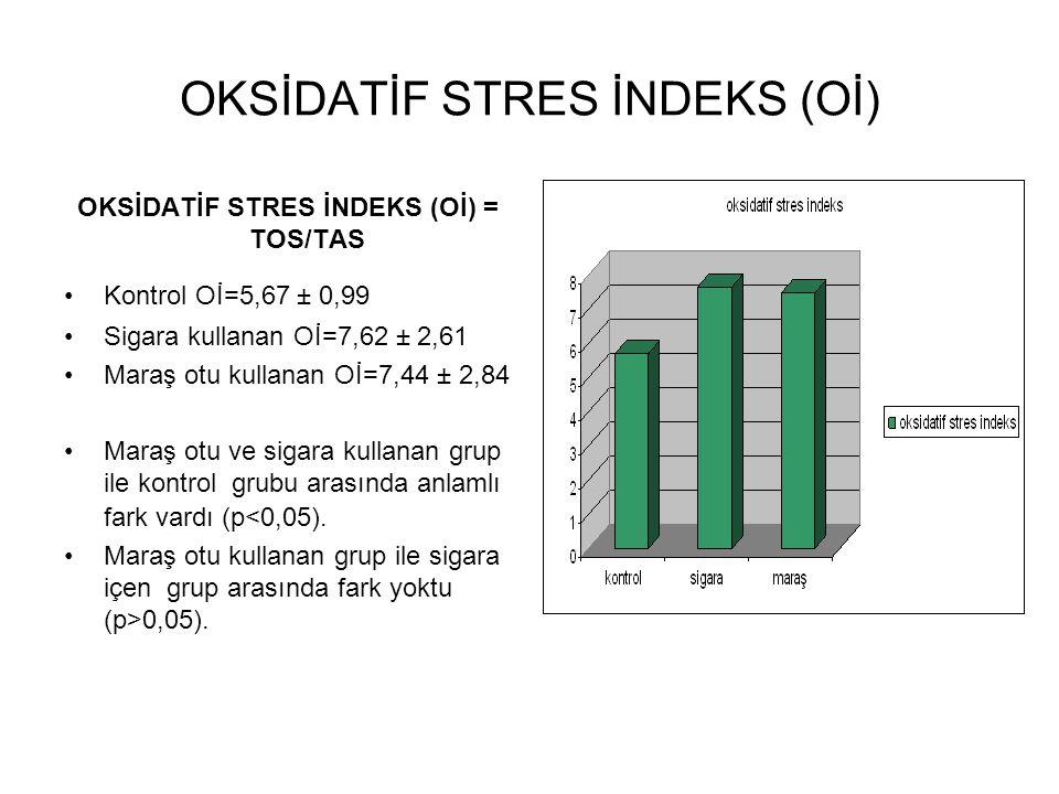 OKSİDATİF STRES İNDEKS (Oİ) OKSİDATİF STRES İNDEKS (Oİ) = TOS/TAS Kontrol Oİ=5,67 ± 0,99 Sigara kullanan Oİ=7,62 ± 2,61 Maraş otu kullanan Oİ=7,44 ± 2,84 Maraş otu ve sigara kullanan grup ile kontrol grubu arasında anlamlı fark vardı (p<0,05).