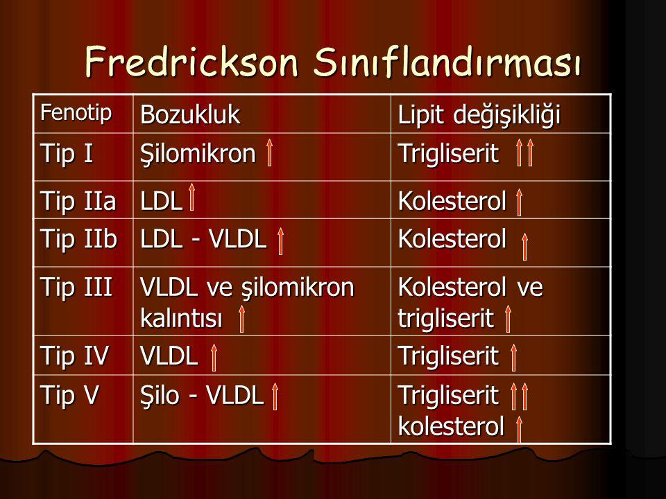 Fredrickson Sınıflandırması FenotipBozukluk Lipit değişikliği Tip I ŞilomikronTrigliserit Tip IIa LDLKolesterol Tip IIb LDL - VLDL Kolesterol Tip III VLDL ve şilomikron kalıntısı Kolesterol ve trigliserit Tip IV VLDLTrigliserit Tip V Şilo - VLDL Trigliserit kolesterol