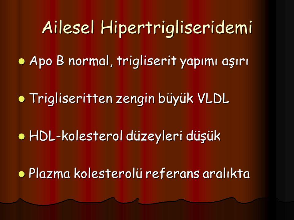 Ailesel Hipertrigliseridemi Apo B normal, trigliserit yapımı aşırı Apo B normal, trigliserit yapımı aşırı Trigliseritten zengin büyük VLDL Trigliseritten zengin büyük VLDL HDL-kolesterol düzeyleri düşük HDL-kolesterol düzeyleri düşük Plazma kolesterolü referans aralıkta Plazma kolesterolü referans aralıkta